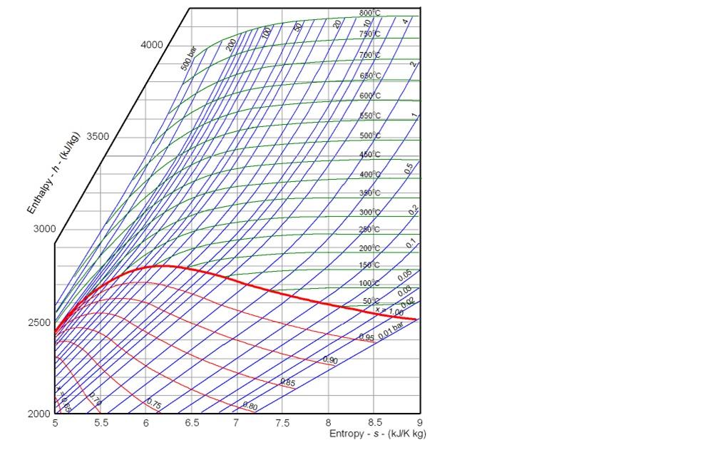 cv : mollier diagram pdf - findchart.co