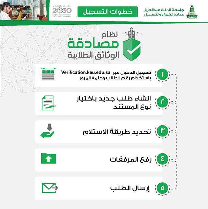 جامعة الملك عبدالعزيز عمادة القبول والتسجيل تدشن نظام المصادقة الإلكتروني الأول من نوعه على مستوى الجامعات السعودية