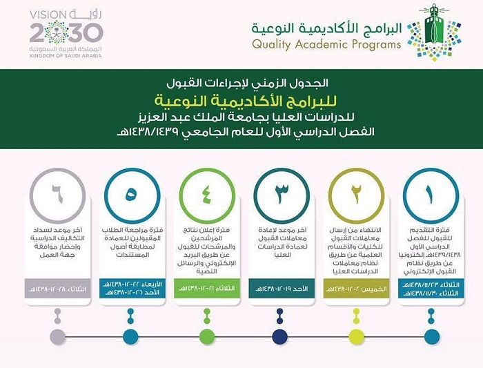 بلانتيشن البراز صدى التقديم على الماجستير جامعة الملك عبدالعزيز Findlocal Drivewayrepair Com